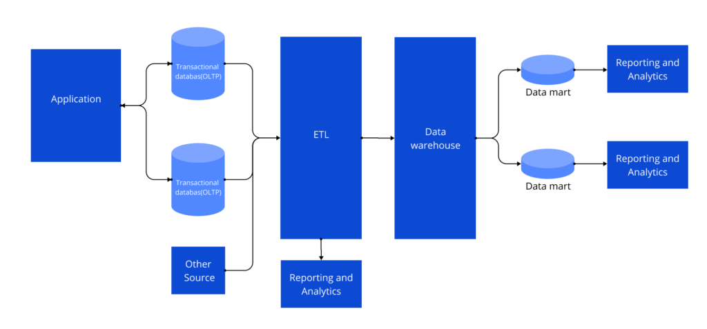 Enterprise Data Warehouse Elements