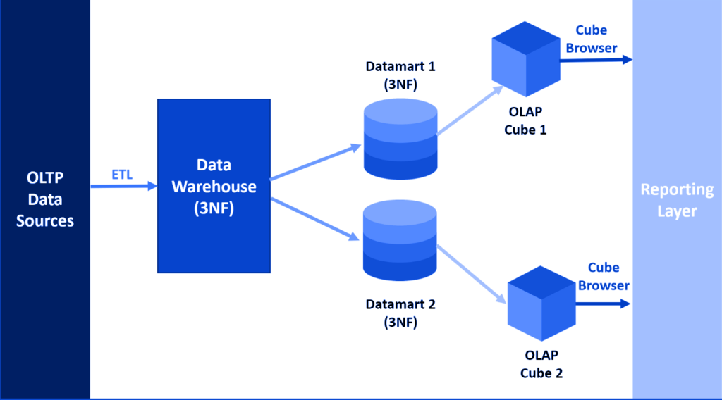 Data warehouse models