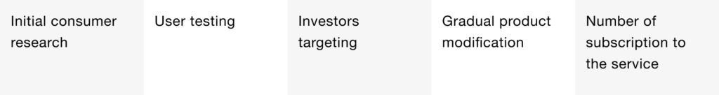 Investors attraction