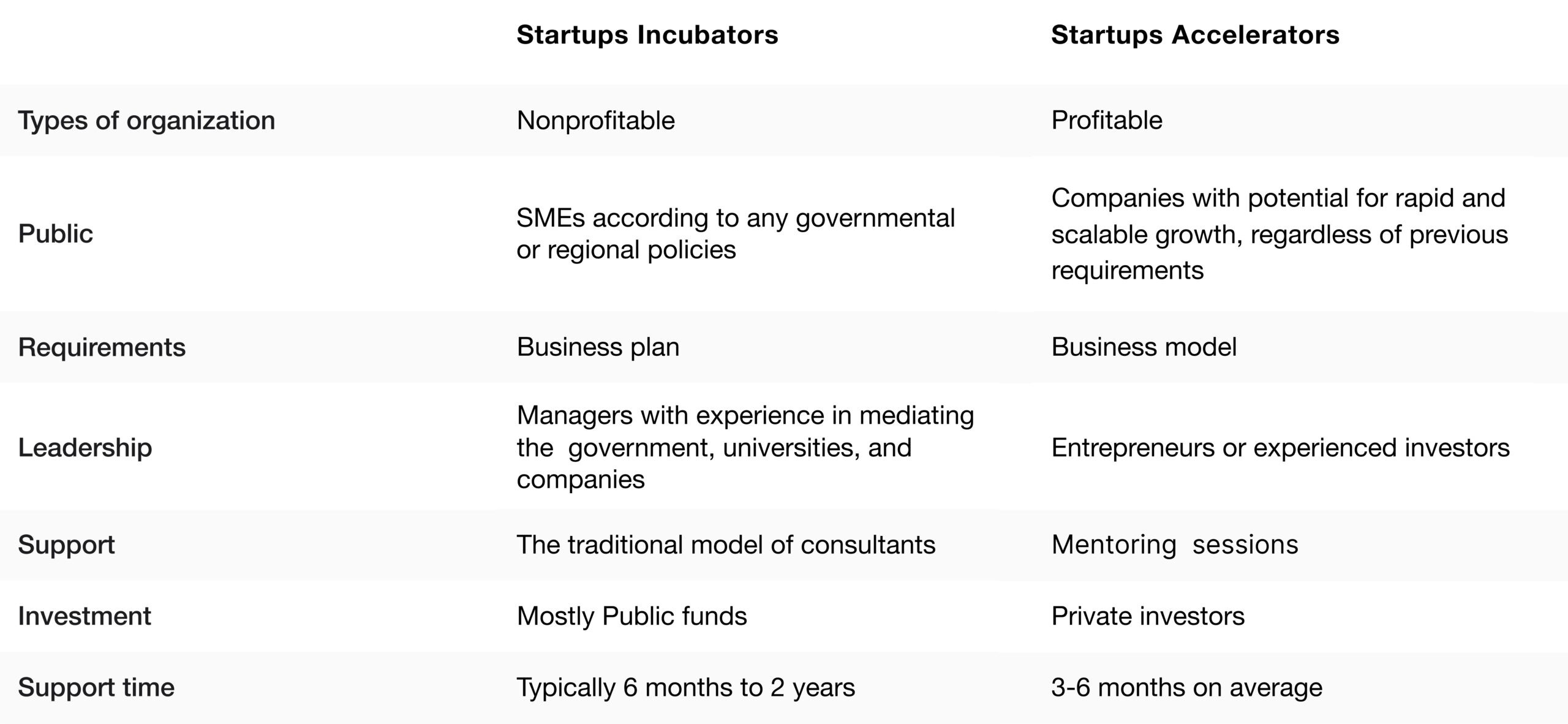 Features of  incubators and accelerators