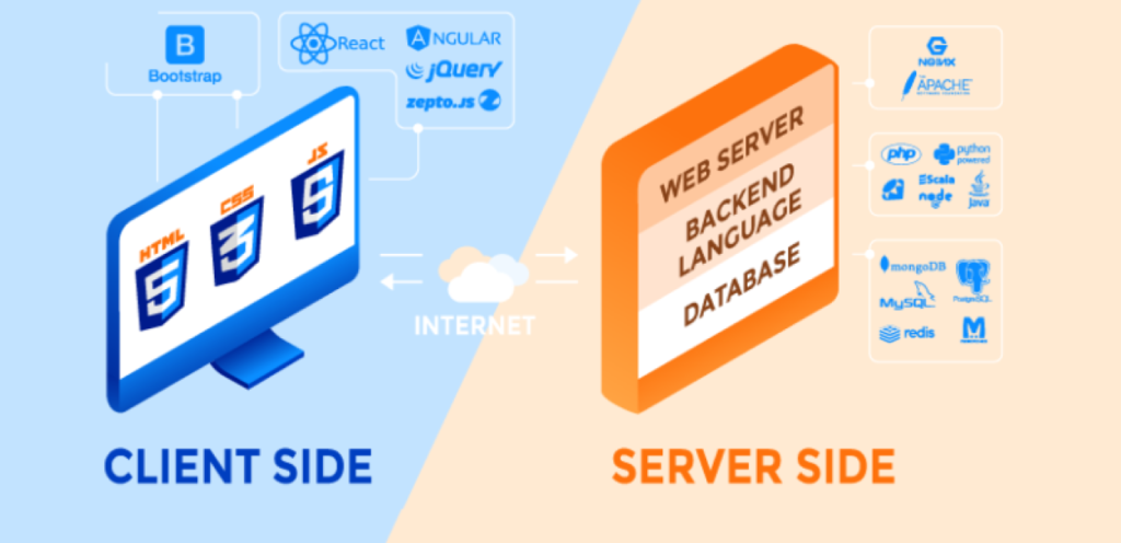 clients and server side
