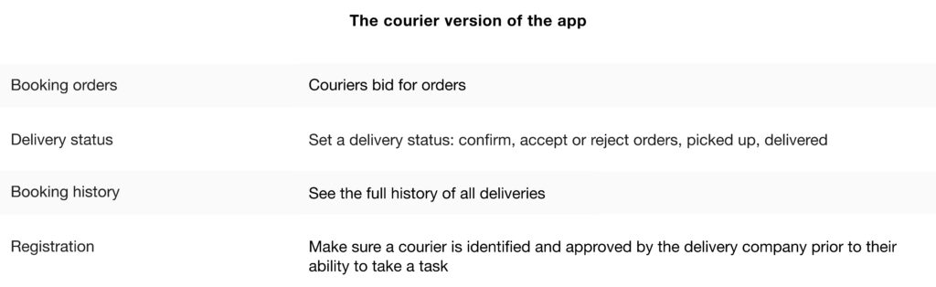 How to build an On-Demand Food Delivery App