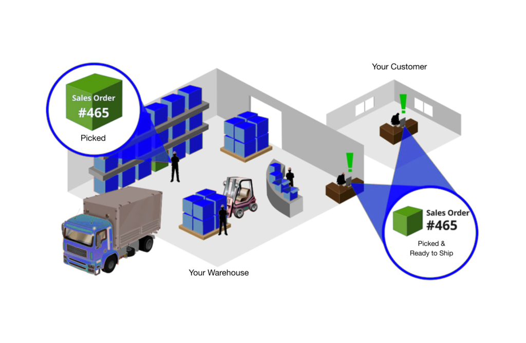 WMS is a flexible decision for improving transportation and logistics