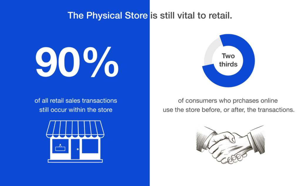 How will digitalization change the retail market?
