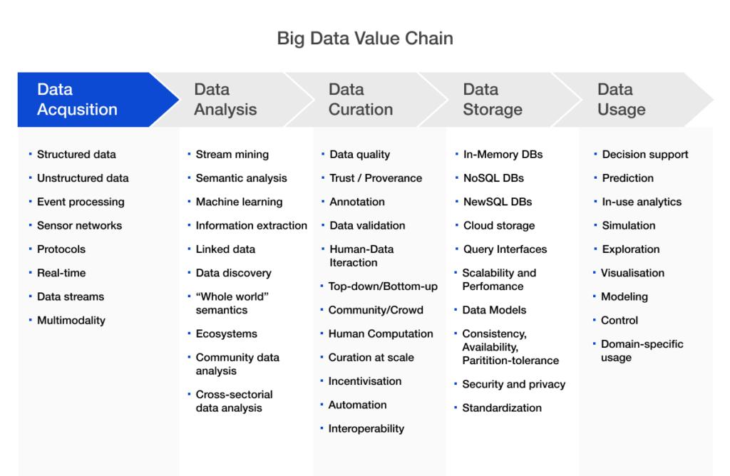 data gathering process