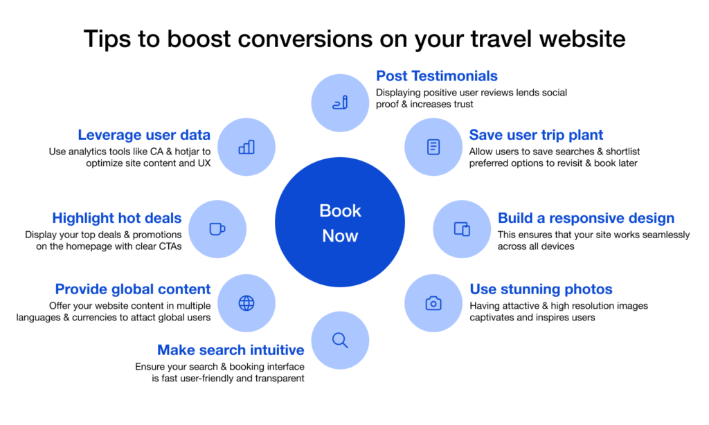 Tips for improving interactions with clients in the travel portal.