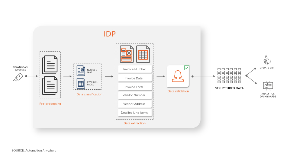 IDP and RPA  - the major components of the automation workflow.