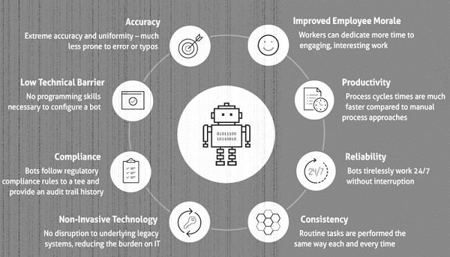 Robotic Process Automation (Author: Brandon Buccowich)