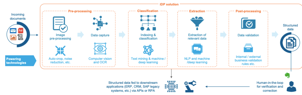 The key stages of the IDP process in supply chain management.