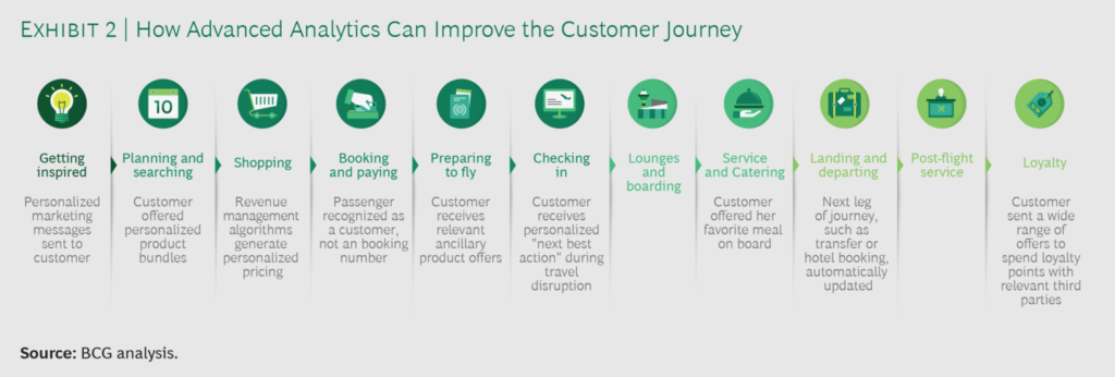 How advanced analytics can improve the customer journey