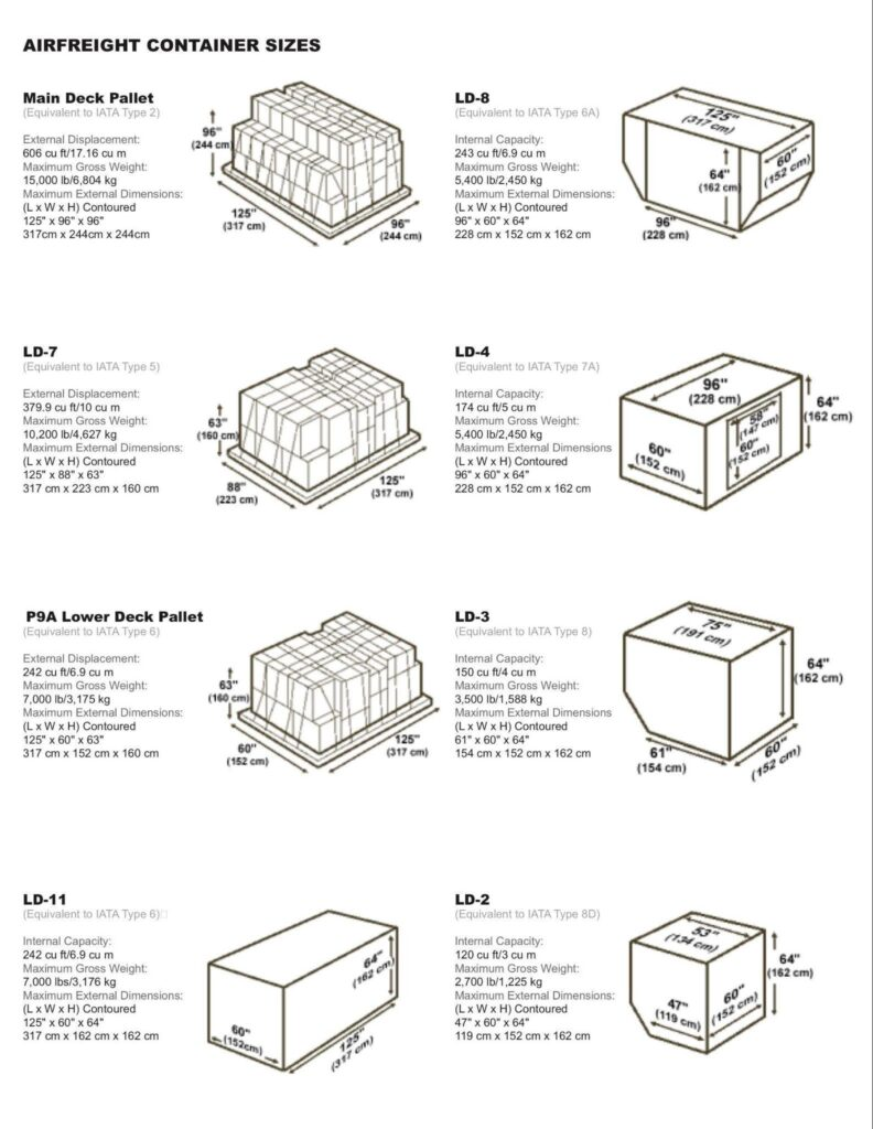 Air Freight container sizes